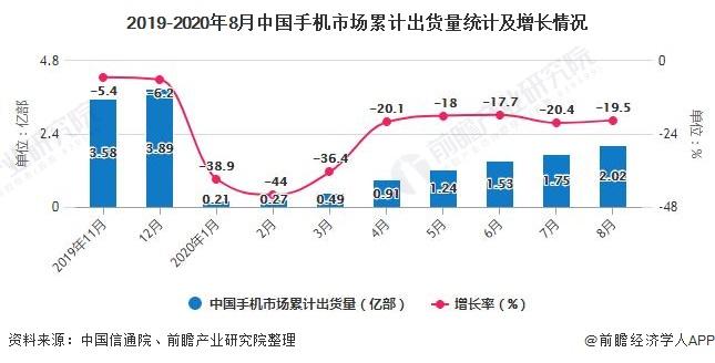2019-2020年8月中国手机市场累计出货量统计及增长情况