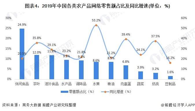 图表4:2019年中国各类农产品网络零售额占比及同比增速(单位:%)