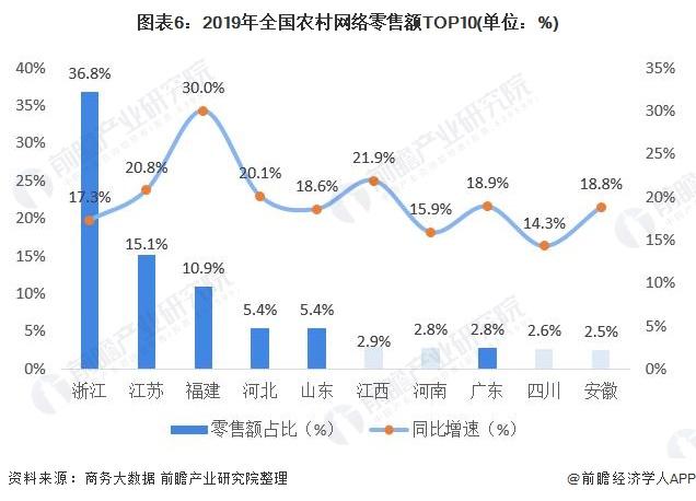 图表6:2019年全国农村网络零售额TOP10(单位:%)