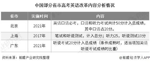 中国部分省市高考英语改革内容分析情况