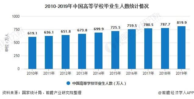 2010-2019年中国高等学校毕业生人数统计情况