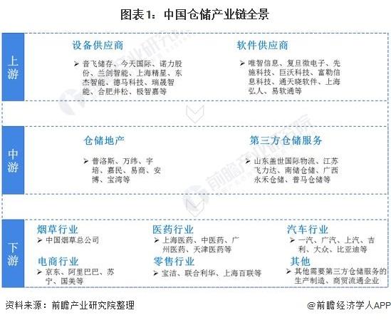 图表1:中国仓储产业链全景