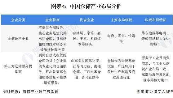 图表4:中国仓储产业布局分析