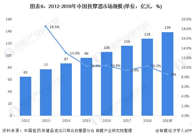 图表6:2012-2019年中国按摩器市场规模(单位:亿元,%)