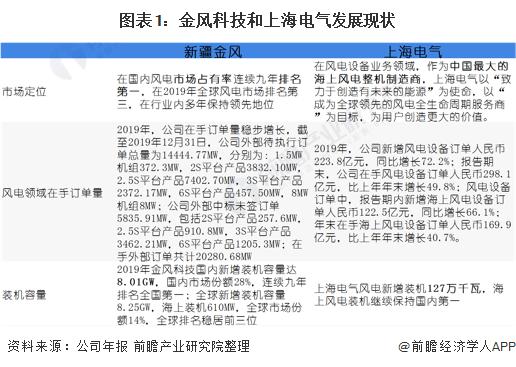 图表1:金风科技和上海电气发展现状