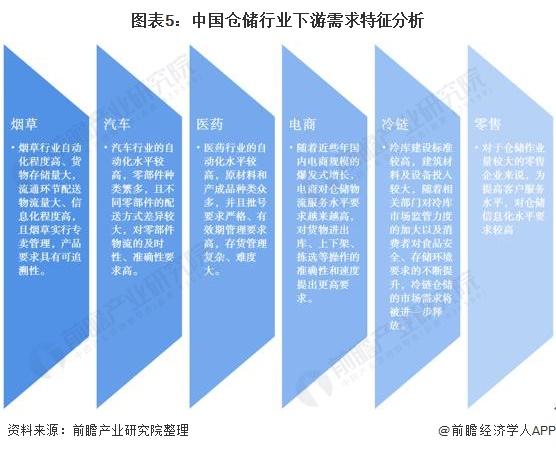 图表5:中国仓储行业下游需求特征分析