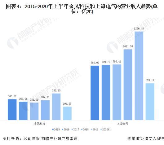 图表4:2015-2020年上半年金风科技和上海电气的营业收入趋势(单位:亿元)
