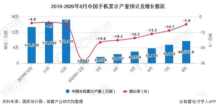 2019-2020年8月中国手机累计产量统计及增长情况