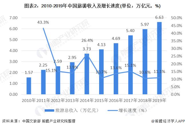 图表2:2010-2019年中国旅游收入及增长速度(单位:万亿元,%)