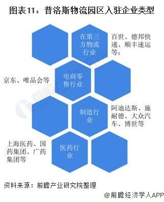 图表11:普洛斯物流园区入驻企业类型