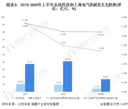 图表9:2018-2020年上半年金风科技和上海电气的研发支出趋势(单位:亿元,%)
