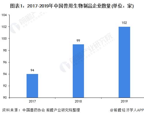 图表1:2017-2019年中国兽用生物制品企业数量(单位:家)