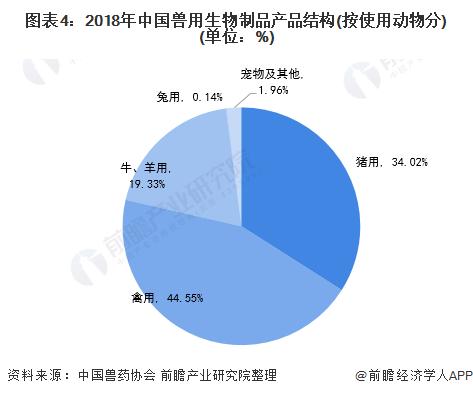 图表4:2018年中国兽用生物制品产品结构(按使用动物分)(单位:%)
