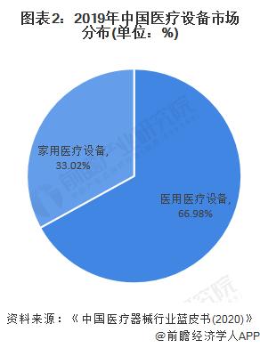 图表2:2019年中国医疗设备市场分布(单位:%)