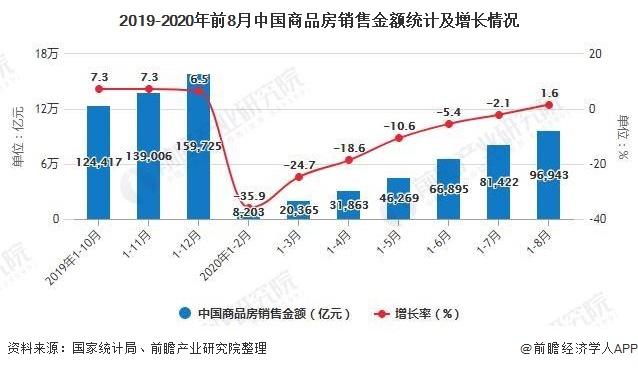 2019-2020年前8月中国商品房销售金额统计及增长情况