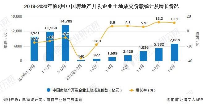 2019-2020年前8月中国房地产开发企业土地成交价款统计及增长情况