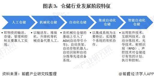图表3:仓储行业发展阶段特征