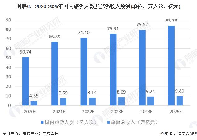 图表6:2020-2025年国内旅游人数及旅游收入预测(单位:万人次,亿元)