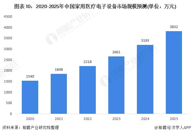 图表10:2020-2025年中国家用医疗电子设备市场规模预测(单位:万元)