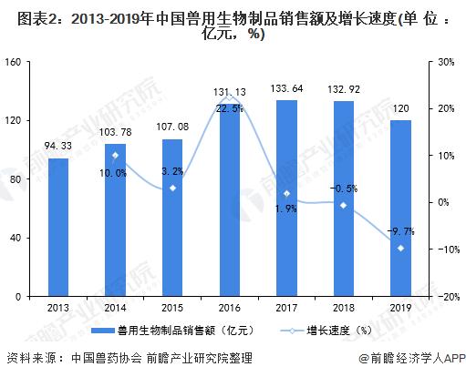 图表2:2013-2019年中国兽用生物制品销售额及增长速度(单位:亿元,%)