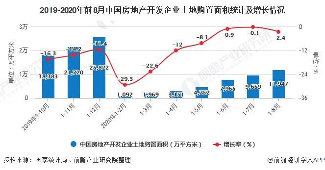 2019-2020年前8月中国房地产开发企业土地购置面积统计及增长情况