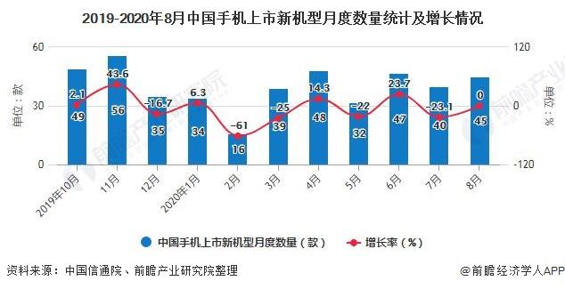 2019-2020年8月中国手机上市新机型月度数量统计及增长情况