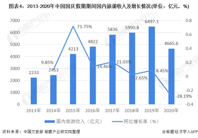 图表4:2013-2020年中国国庆假期期间国内旅游收入及增长情况(单位:亿元,%)