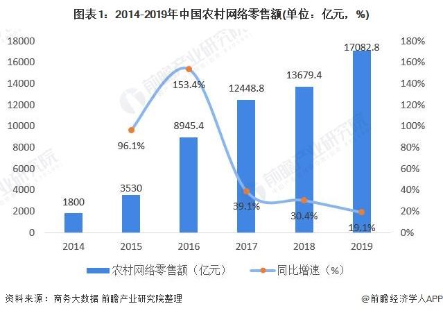 图表1:2014-2019年中国农村网络零售额(单位:亿元,%)