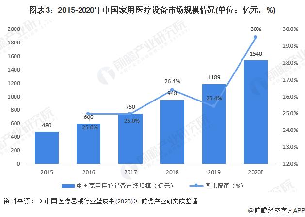 图表3:2015-2020年中国家用医疗设备市场规模情况(单位:亿元,%)