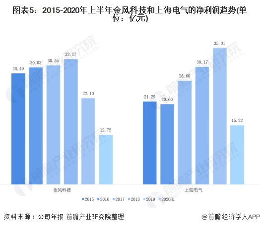 图表5:2015-2020年上半年金风科技和上海电气的净利润趋势(单位:亿元)
