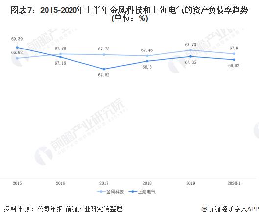 图表7:2015-2020年上半年金风科技和上海电气的资产负债率趋势(单位:%)