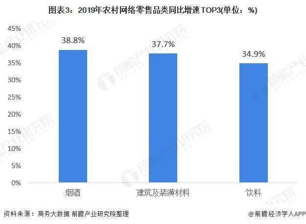图表3:2019年农村网络零售品类同比增速TOP3(单位:%)