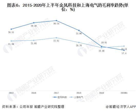 图表6:2015-2020年上半年金风科技和上海电气的毛利率趋势(单位:%)