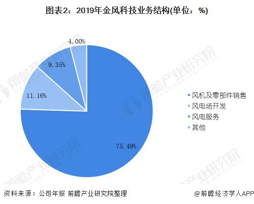 图表2:2019年金风科技业务结构(单位:%)