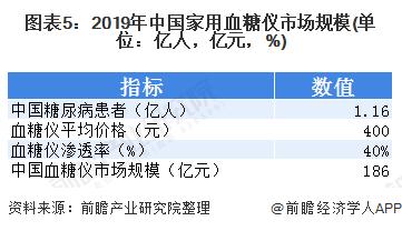 图表5:2019年中国家用血糖仪市场规模(单位:亿人,亿元,%)