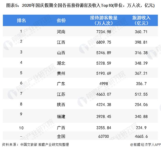 图表5:2020年国庆假期全国各省接待游客及收入Top10(单位:万人次,亿元)