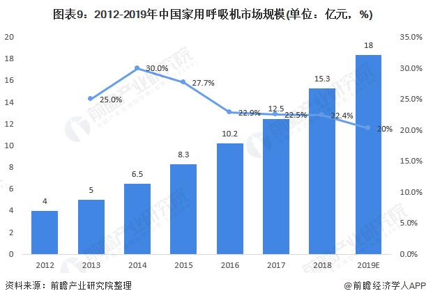 图表9:2012-2019年中国家用呼吸机市场规模(单位:亿元,%)