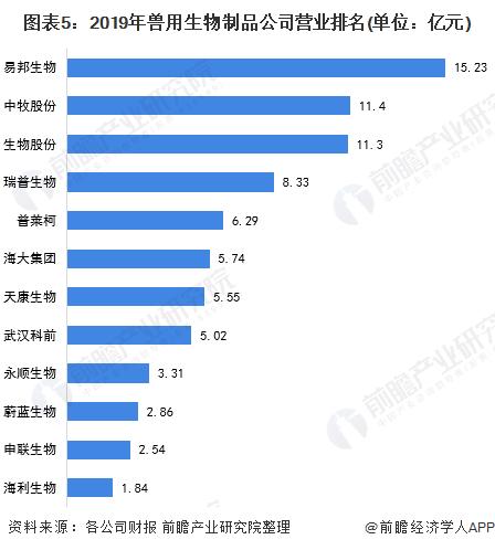 图表5:2019年兽用生物制品公司营业排名(单位:亿元)