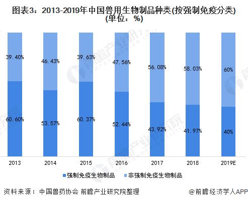 图表3:2013-2019年中国兽用生物制品种类(按强制免疫分类)(单位:%)