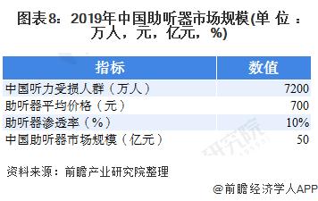 图表8:2019年中国助听器市场规模(单位:万人,元,亿元,%)