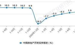 2020年1-8月中国房地产行业市场分析:商品房销售面积累计超9.8亿平方米