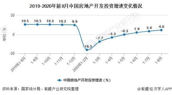 2019-2020年前8月中国房地产开发投资增速变化情况
