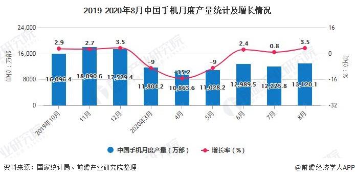 2019-2020年8月中国手机月度产量统计及增长情况