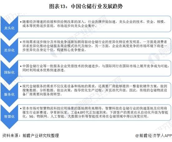 图表13:中国仓储行业发展趋势