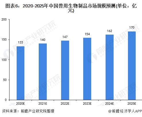 图表6:2020-2025年中国兽用生物制品市场规模预测(单位:亿元)
