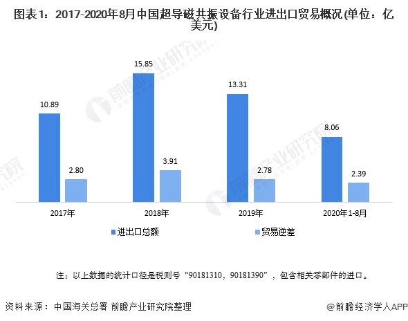 圖表1:2017-2020年8月中國超導磁共振設備行業進出口貿易概況(單位:億美元)