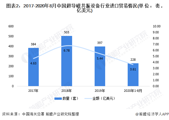 圖表2:2017-2020年8月中國超導磁共振設備行業進口貿易情況(單位:套,億美元)