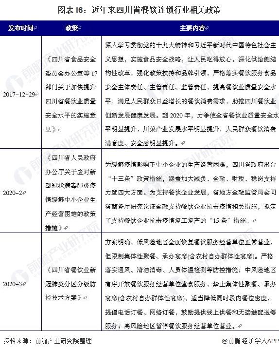 图表16:近年来四川省餐饮连锁行业相关政策
