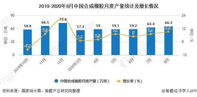 2019-2020年8月中国合成橡胶月度产量统计及增长情况
