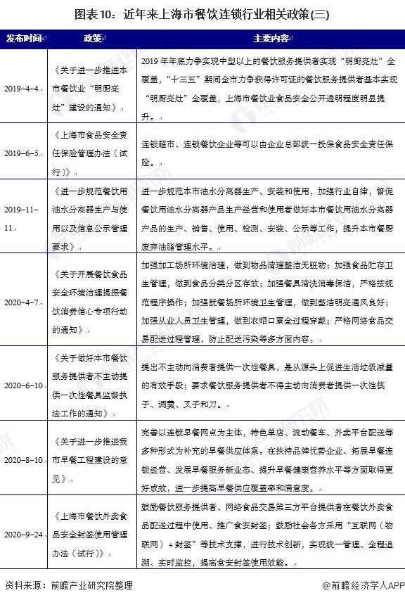 图表10:近年来上海市餐饮连锁行业相关政策(三)